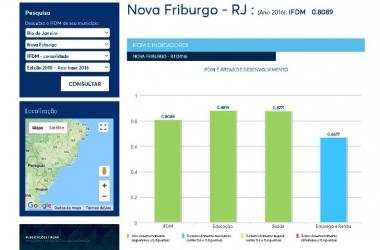 O infográfico sobre Nova Friburgo no estudo (Reprodução Firjan)