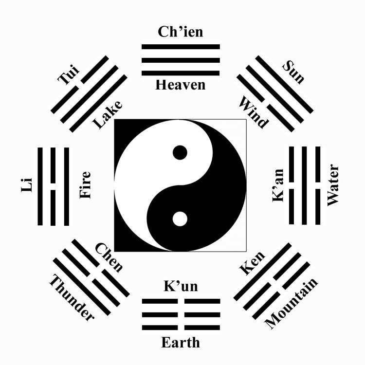 O que é o I Ching e o que ele nos diz sobre 2018